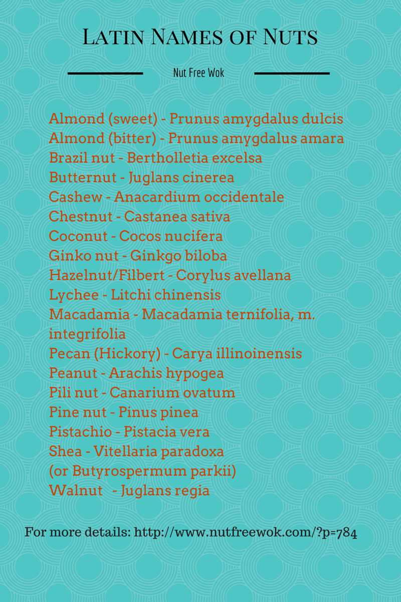 Latin Names of Allergens